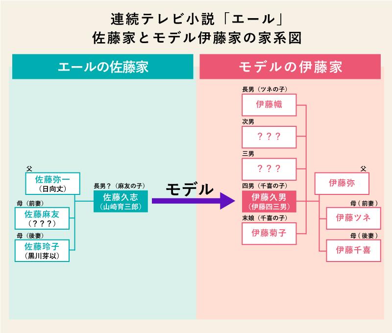 佐藤久志のモデルは、伊藤久男(伊藤四三男)