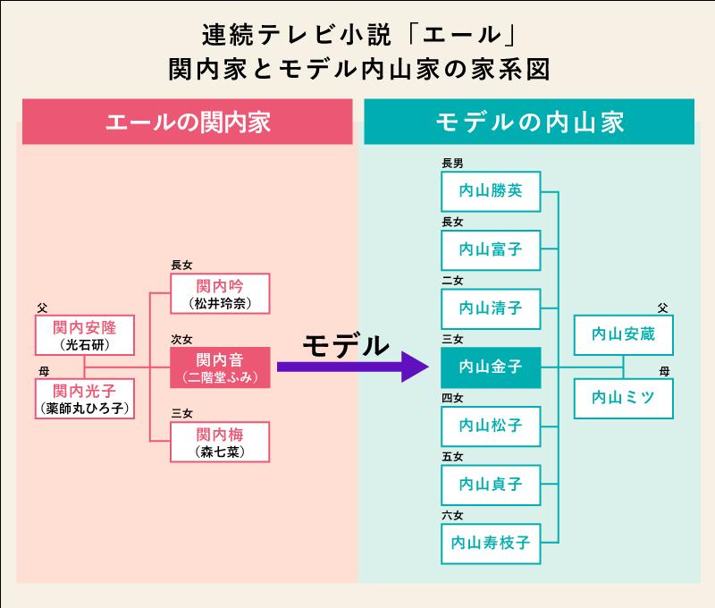 関内音のモデルは、古関金子(内山金子)