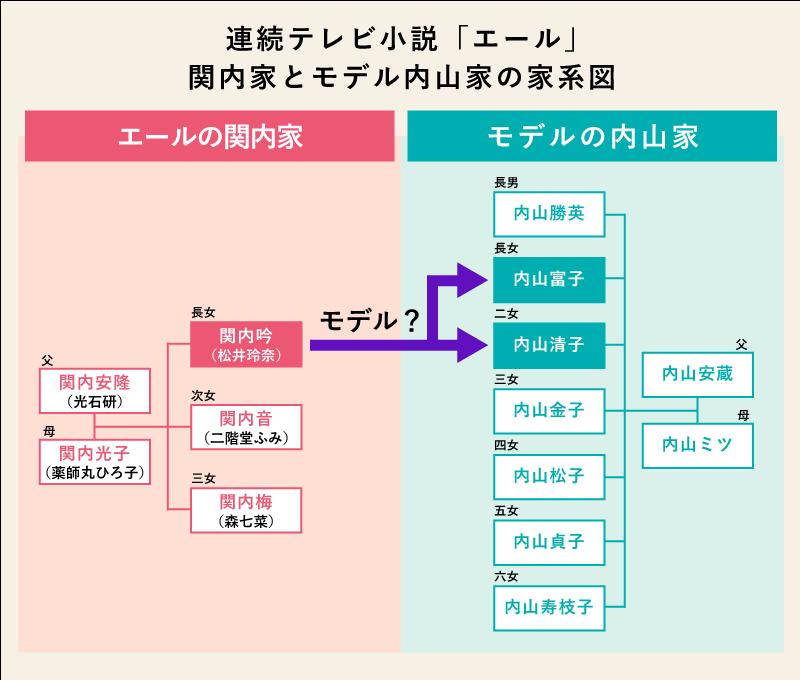 関内吟のモデルは、内山家の長女・富子か次女・清子のどちらか