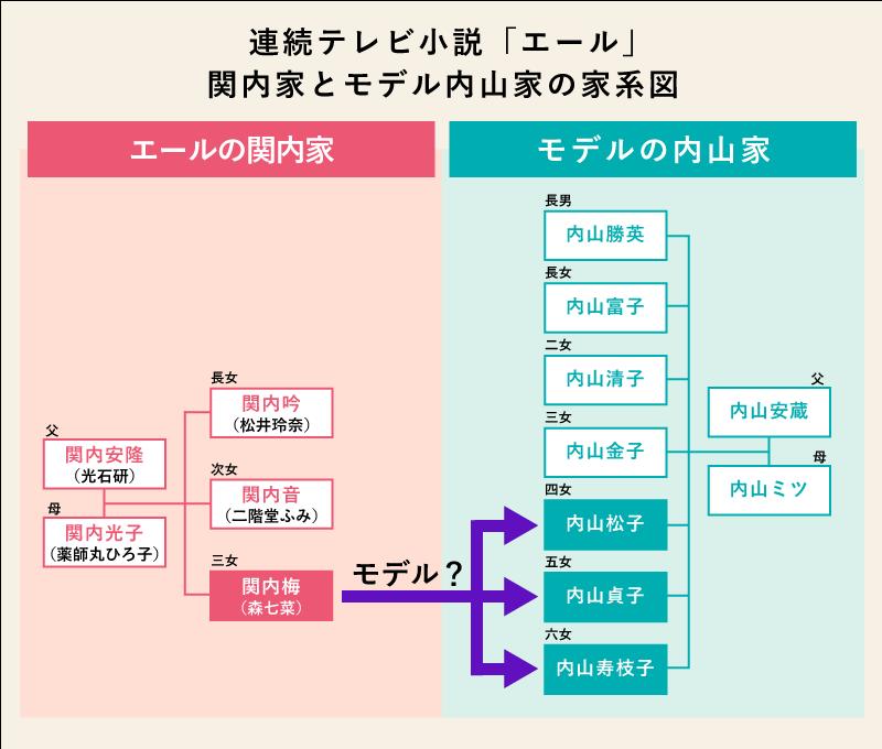 関内梅のモデルは、内山家の四女・松子、五女・貞子、六女・寿枝子のいずれか