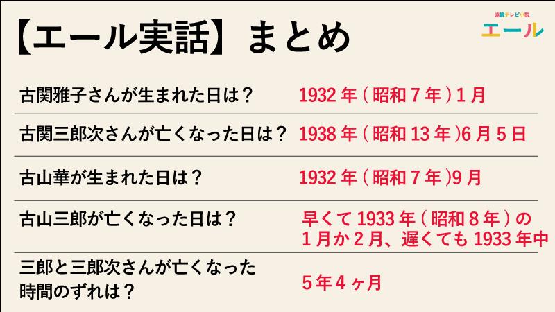【エール実話】三郎が亡くなった時期は実話と一緒かを比較したまとめ