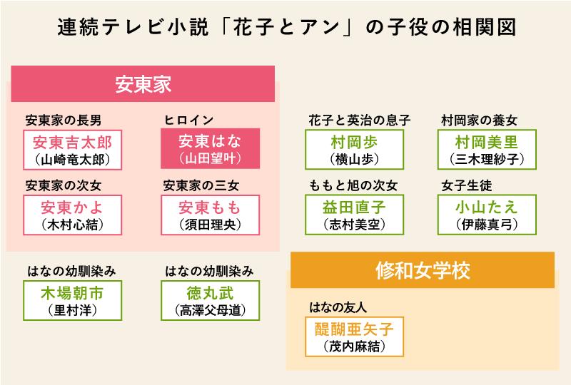 朝ドラ「花子とアン」子役の相関図