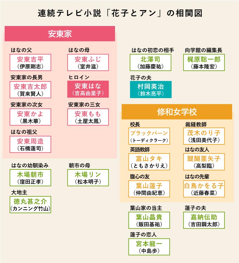 朝ドラ「花子とアン」の登場人物相関図