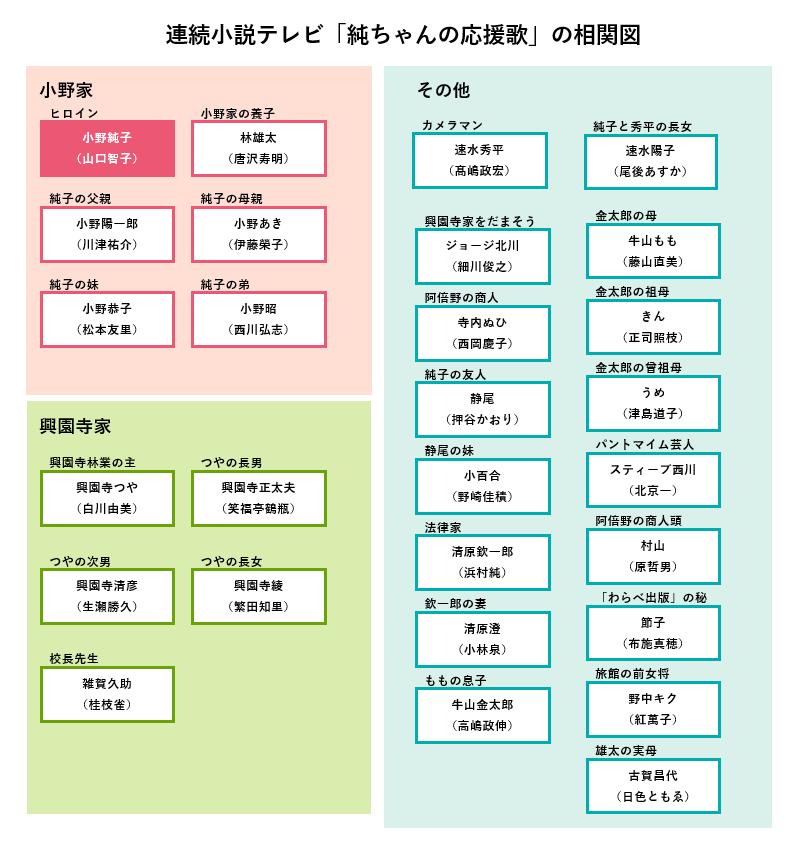 朝ドラ「純ちゃんの応援歌」の登場人物相関図