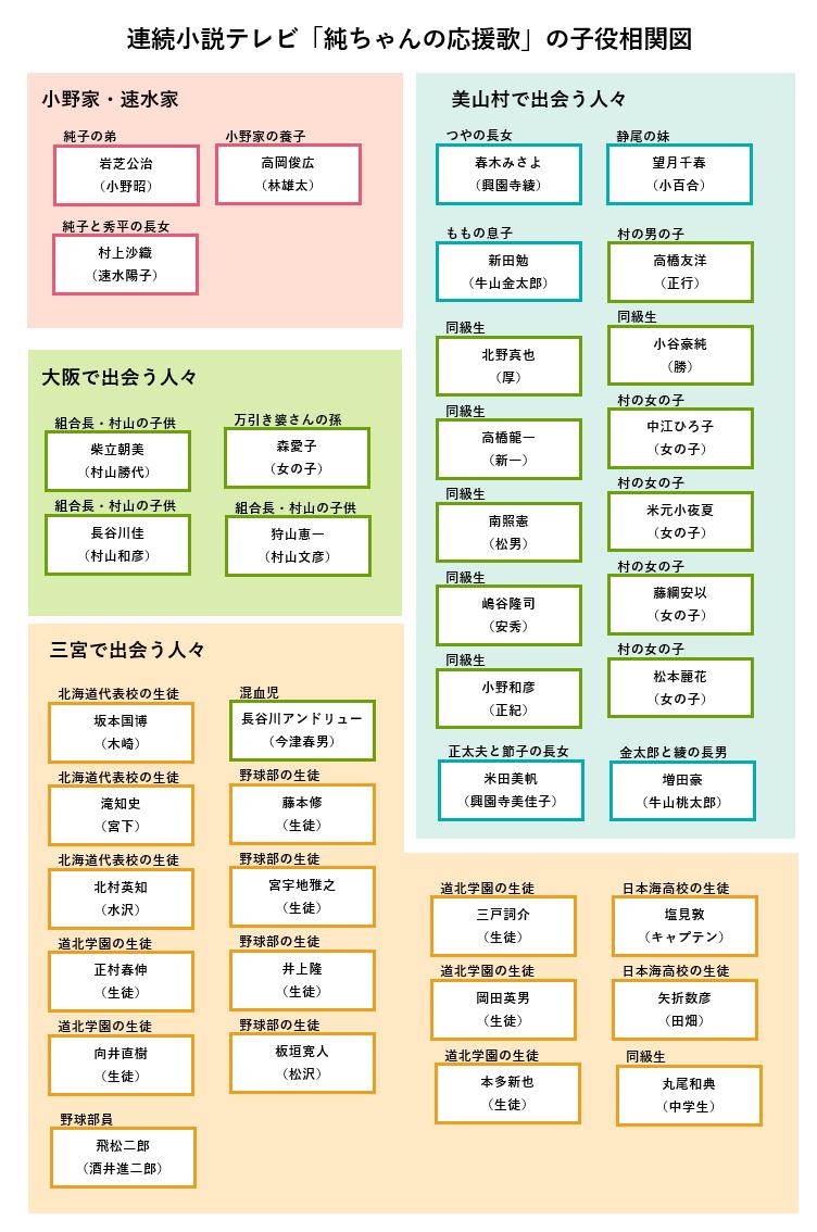 朝ドラ「純ちゃんの応援歌」子役の相関図