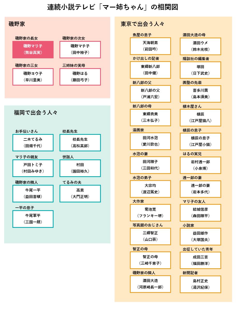 朝ドラ「マー姉ちゃん」の登場人物相関図